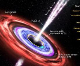 This illustration highlights the principal features of Swift J1644+57 and summarizes what astronomers have discovered about it.