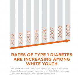 Researchers found that from 2002 to 2009, the rate of type 1 diabetes rose from 24.4 per 100,000 youth in the first year of the study to 27.4 per 100,000 youth in the last year of the study.