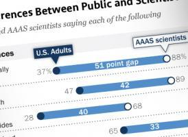 A new Pew Research Center report, released in collaboration with AAAS, finds the public and scientists hold widely different views about science-related issues.