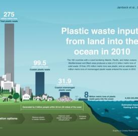 The 192 countries with a coast bordering the Atlanta, Pacific and Indian oceans, Mediterranean and Black seas produced a total of 2.5 billion metric tons of solid waste. Of that, 275 million metric tons was plastic, and an estimated 8 million metric tons of mismanaged plastic waste entered the ocean in 2010.