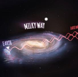 This is an annotated artist's impression showing radio waves traveling from the new galaxies, then passing through the Milky Way and arriving at the Parkes radio telescope on Earth (not to scale).