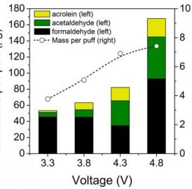 Emissions of potentially harmful compounds in e-cig vapor increase with device voltage.