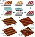 Fabricating an indium oxide (InAs) device starts with  a) epitaxially growing and etching InAs into nanoribbon arrays that are get stamped onto a silicon/silica (Si/SiO2 ) substrate; b) and c) InAs nanoribbon arrays on Si/SiO2; d) and e) InAs nanoribbon superstructures on Si/SiO2.