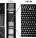 Nanowire crystals are used as the solar cells. The image (left) shows a SEM (Scaning Electron Microscope) image of GaAs nanowire crystal grown on a Silicon substrate. A TEM (Transmission Electron Microscope) image (middle) shows a single nanowire. Further zooming in on the crystal structure, using STEM (Scanning Transmission Electron Microscope) imaging, shows the actual atomic columns (right).