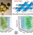Clockwise are: photo of the prototype device; schematic of the eight-terminal magnonic holographic memory prototype; and a collection of experimental data obtained for two magnonic matrixes.
