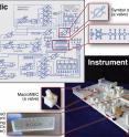 This is an overview of designing and building a custom lab instrument using the Multifluidic Evolutionary Component (MEC) system created at UC Riverside.