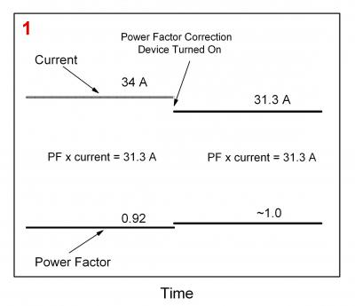 power factor and current relationship mood