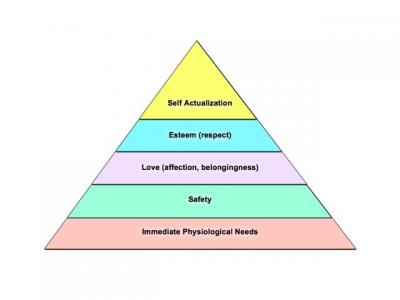 relationship hierarchy of needs and motivations