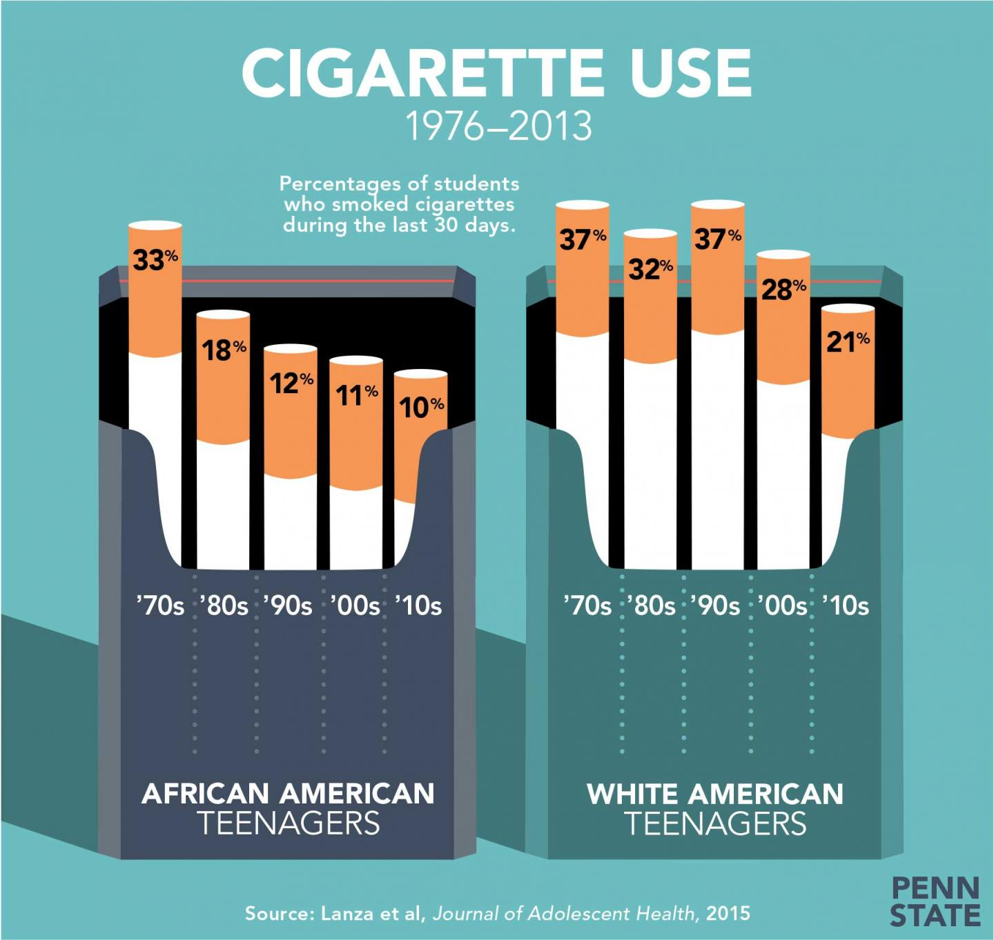 an analysis of cigarette smoking in teenagers Many teenagers and adults think that there are no effects of smoking on their bodies  how cigarette smoking effects  tobacco's immediate effects on the body / 3.