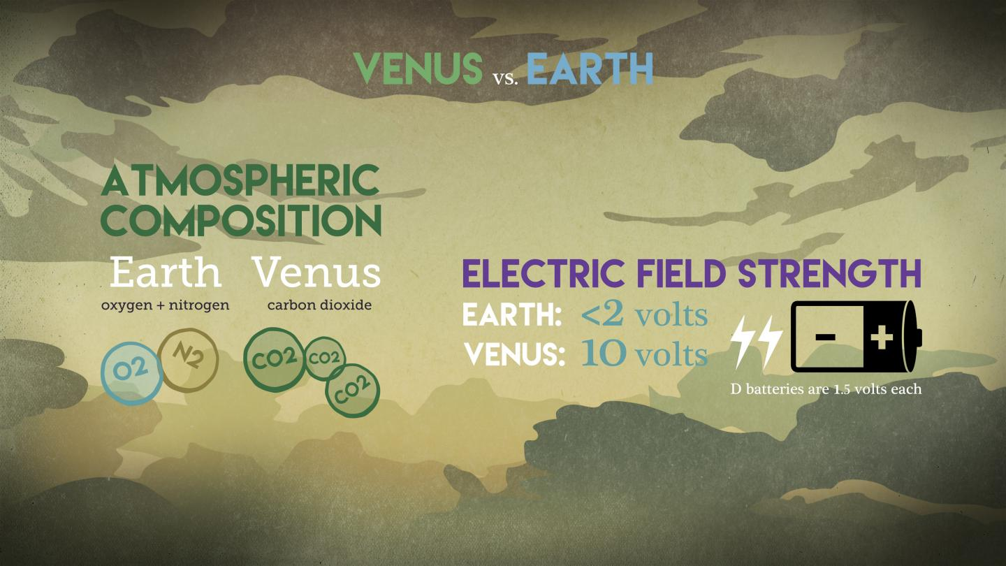 'Electric Wind' May Have Stripped Venus of Water