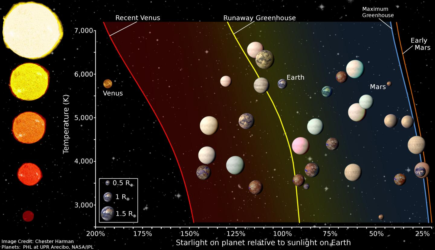 Kepler Top 20: Planets most likely to support life identified