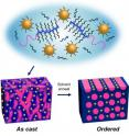 Upon solvent annealing, supramolecules made from gold nanoparticles and block copolymers will self-assemble into highly ordered thin films in one minute.