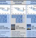 Figure 1. Summary of expert survey findings